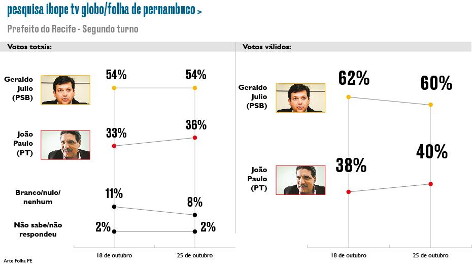 Prefeito Geraldo Julio continua à frente do seu adversário João Paulo