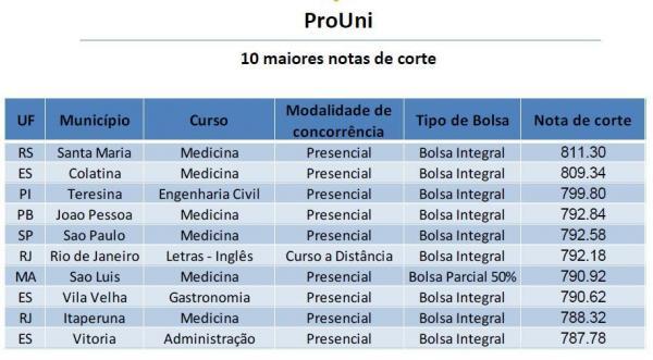 Veja os dez cursos com as maiores notas de corte no ProUni:
