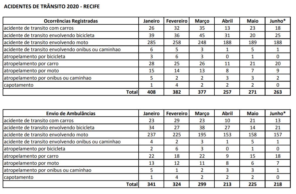 Acidentes de trânsito no Recife em 2020