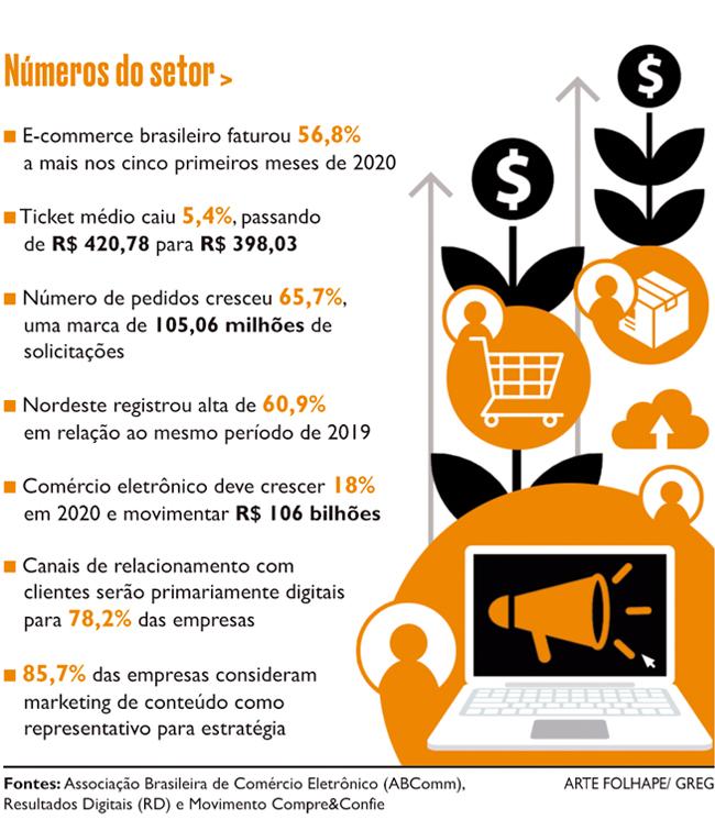Números do comércio eletrônico no Brasil