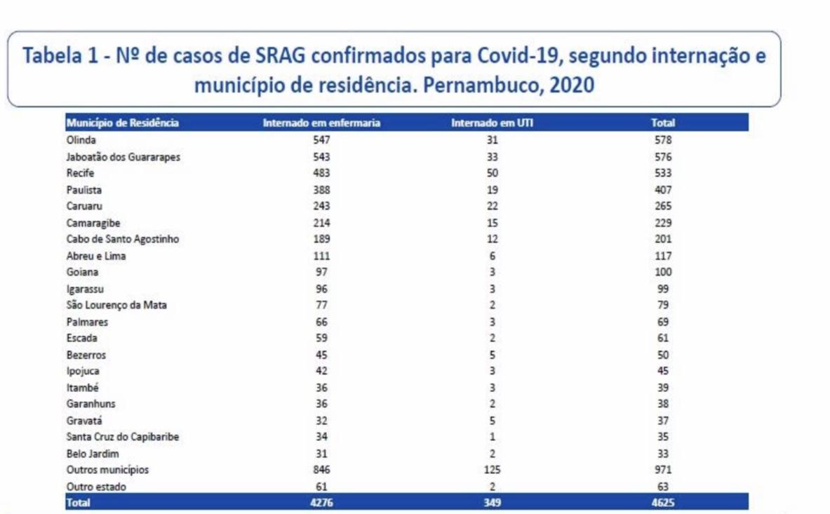 Número de internações por municípios no dia 7 de julho