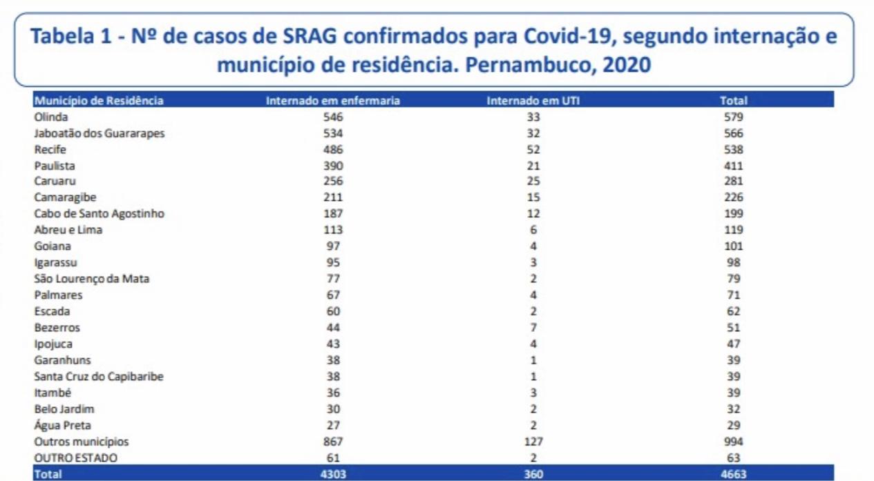 Número de internações por município de Pernambuco