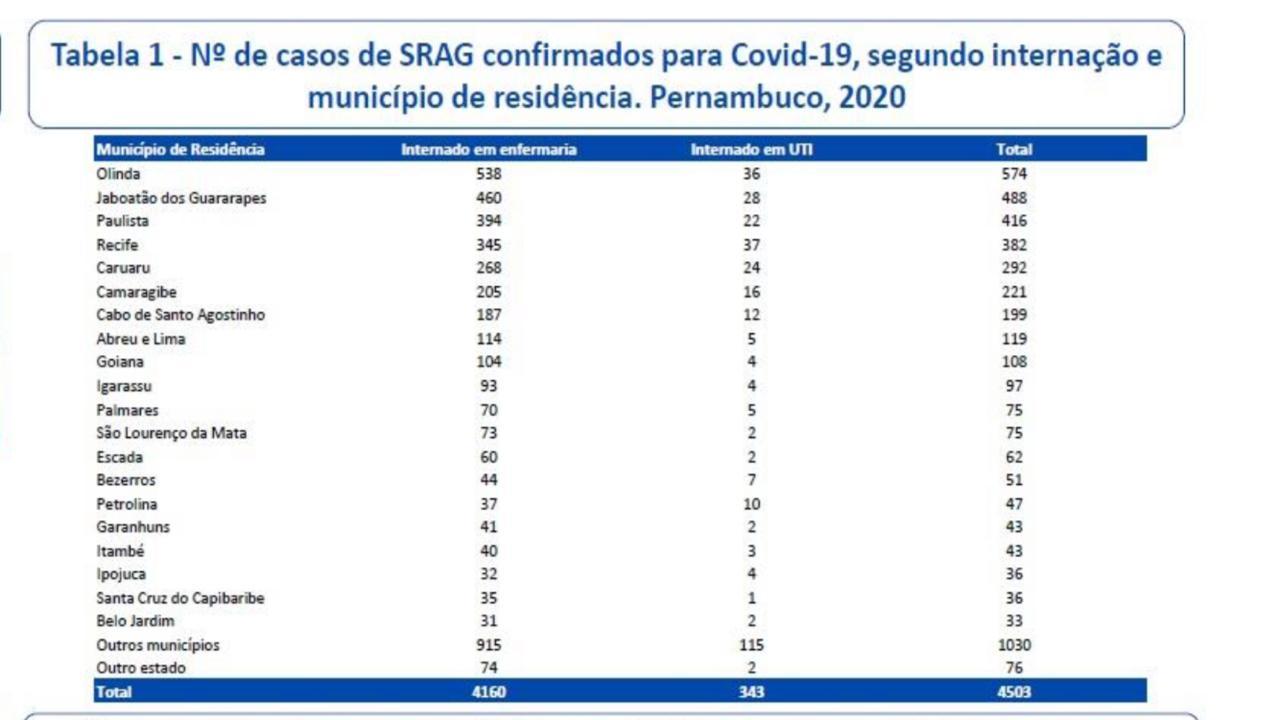 Internações em Pernambuco no dia 13 de julho de 2020