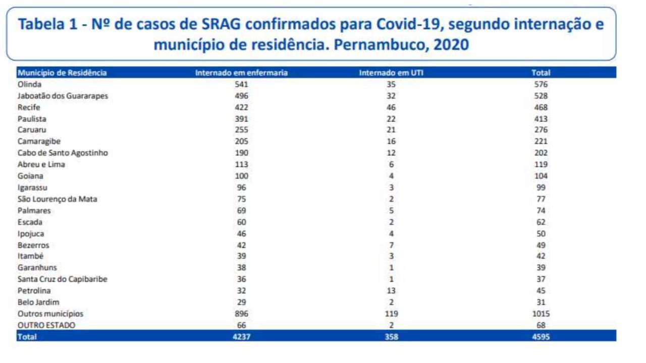 Distribuição por municípios dos pacientes internados por Covid-19 em Pernambuco