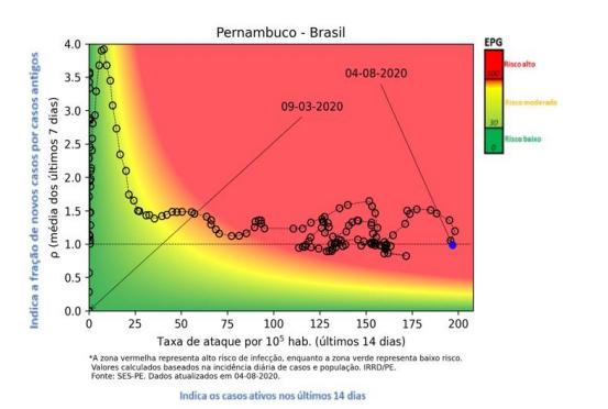 Risco epidêmico da Covid-19 em Pernambuco
