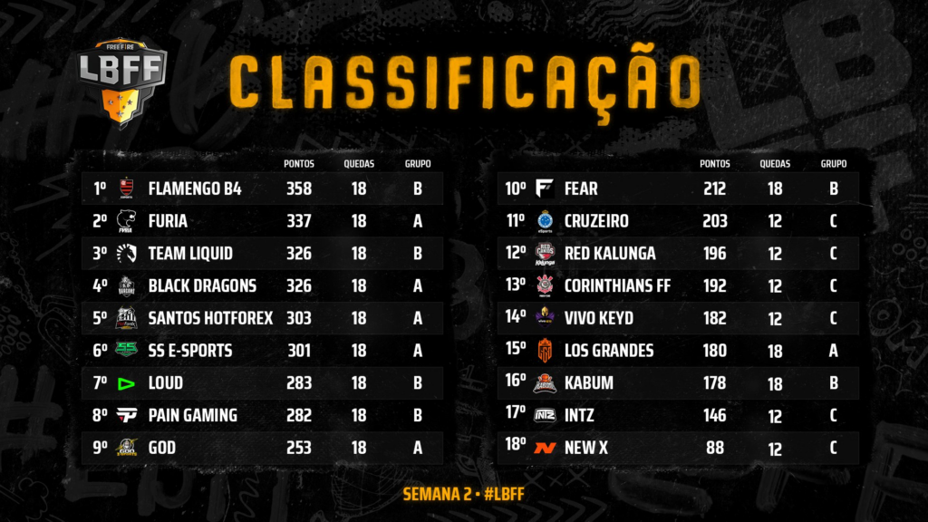 Classificação da 2ª semana da 3ª Etapa da Liga Brasileira de Free Fire