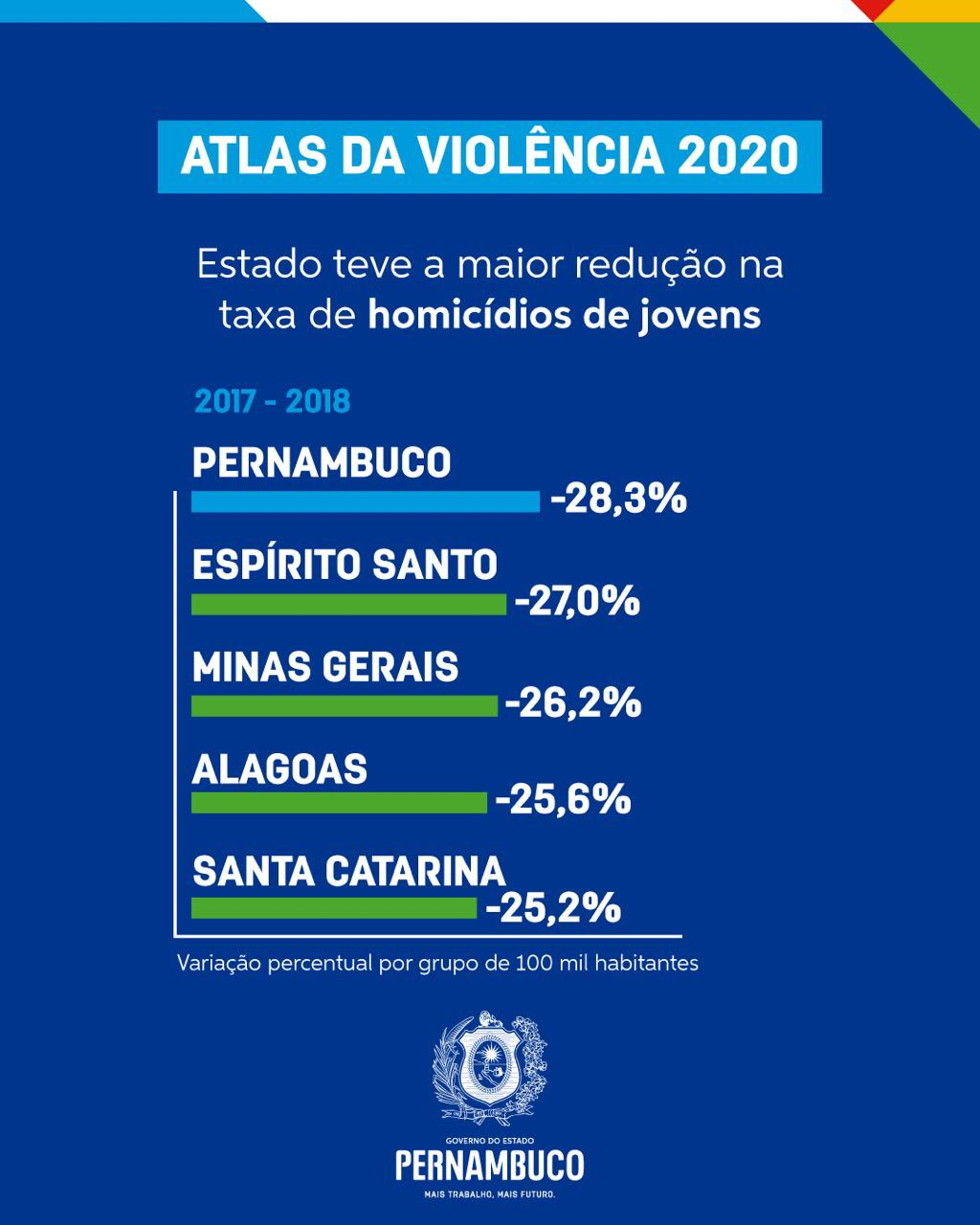 Taxa de redução de homicídio