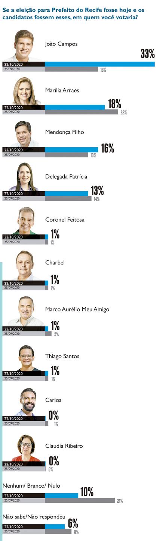 Pesquisa para prefeito do Recife