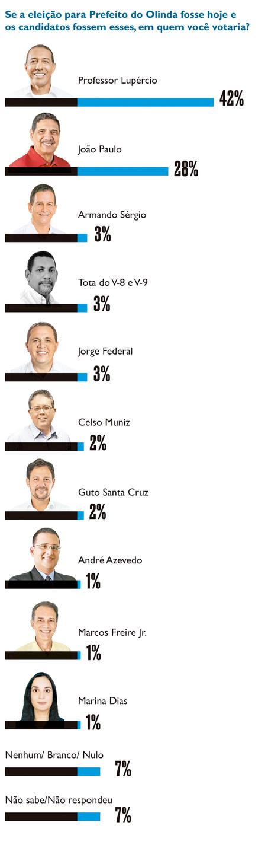 Gráfico eleições de Olinda