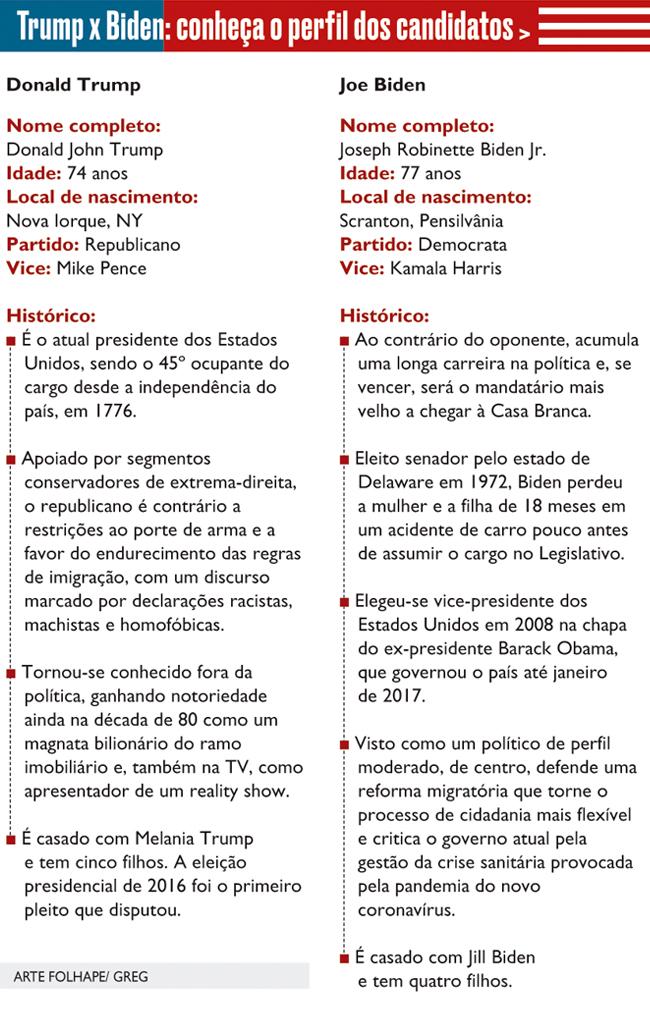Conheça perfil dos candidato à presidência dos Estados Unidos