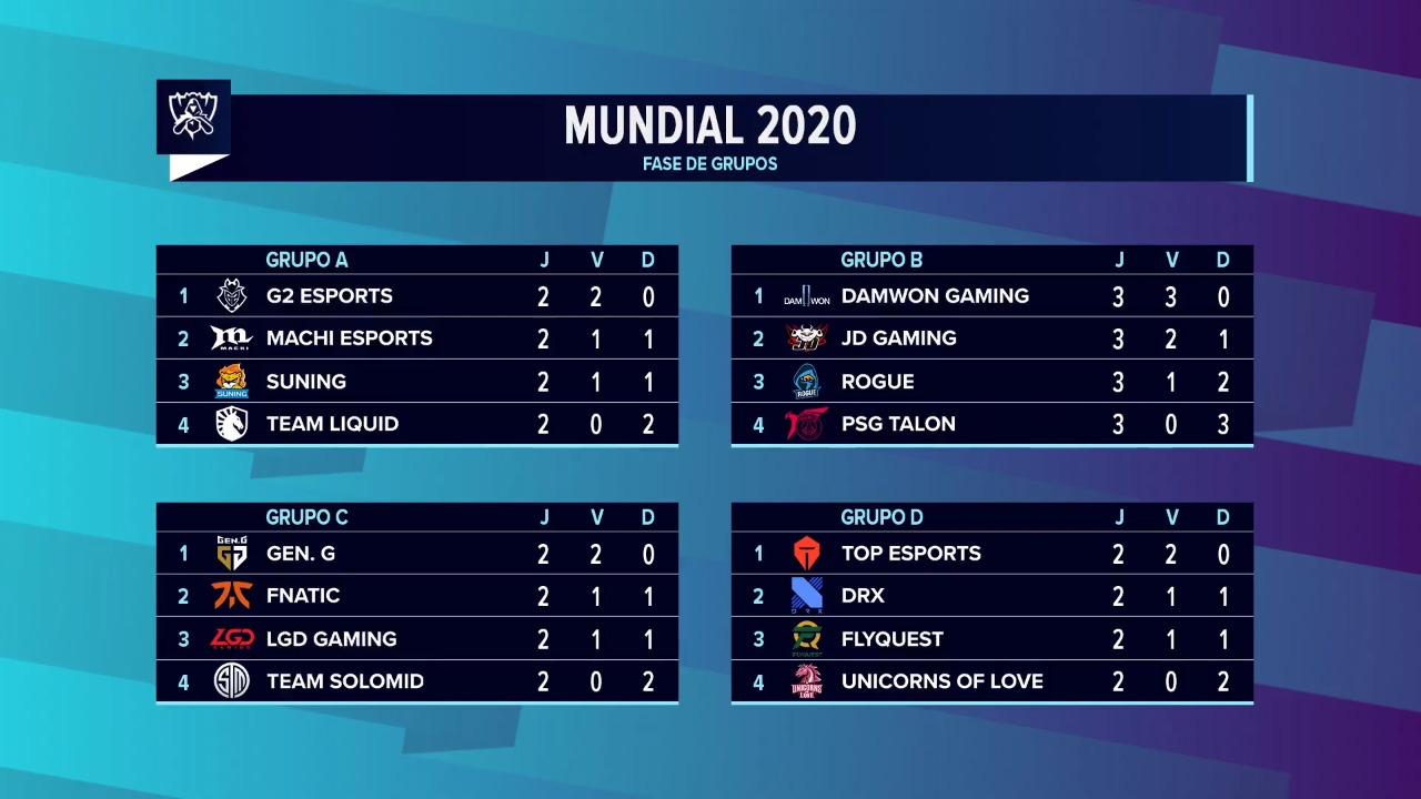 Tabela dos grupos no Mundial de LoL 2020