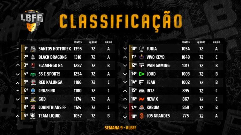 Classificação final da Fase de Pontos da Liga Brasileira de Free Fire 2020
