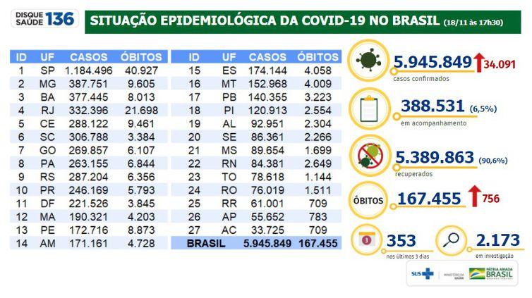 Dados do novo coronavírus no Brasil no dia 18 de novembro de 2020