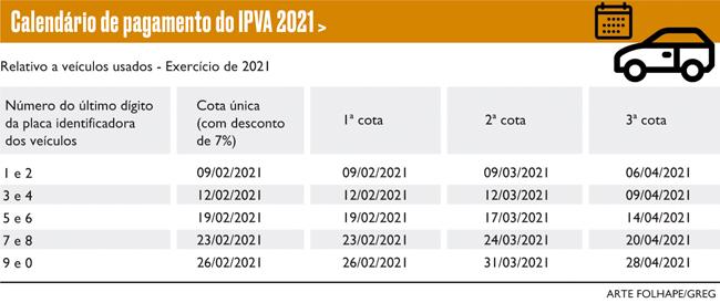Calendário do Pagamento IPVA PE 2021 e Tabela de Vencimento pelo Final da Placa