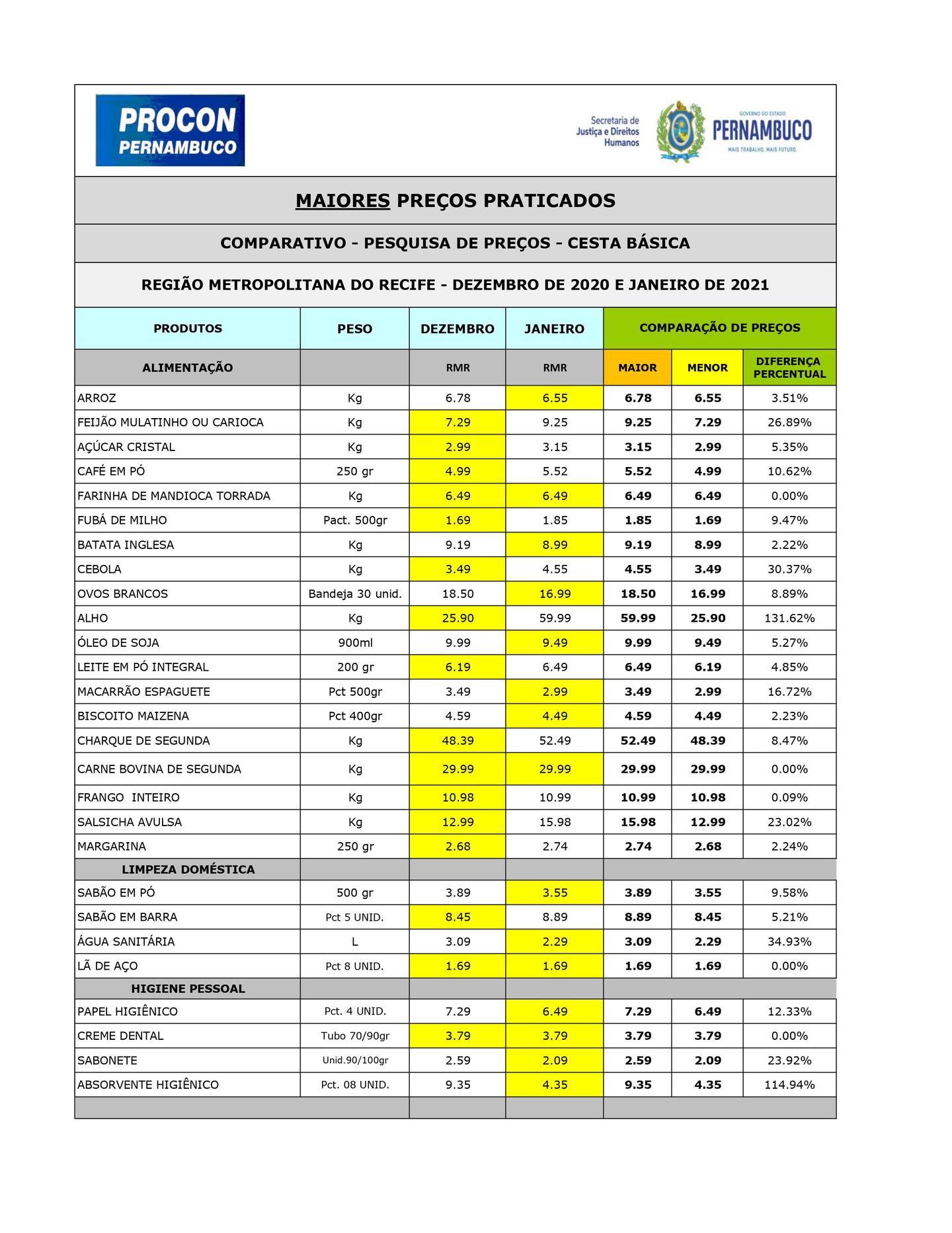 Pesquisa de preços Procon-PE