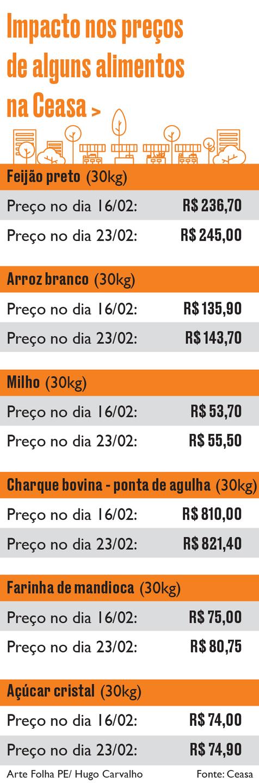 Impacto no preço de alguns alimentos na Ceasa