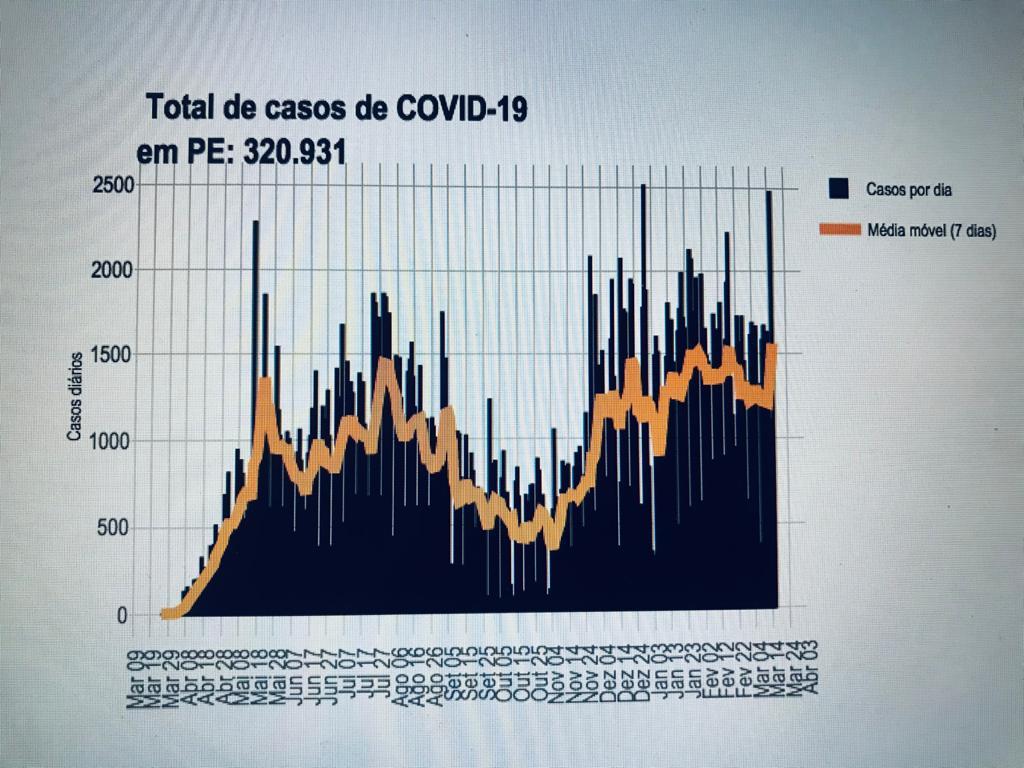 Gráfico Covid-19 em Pernambuco