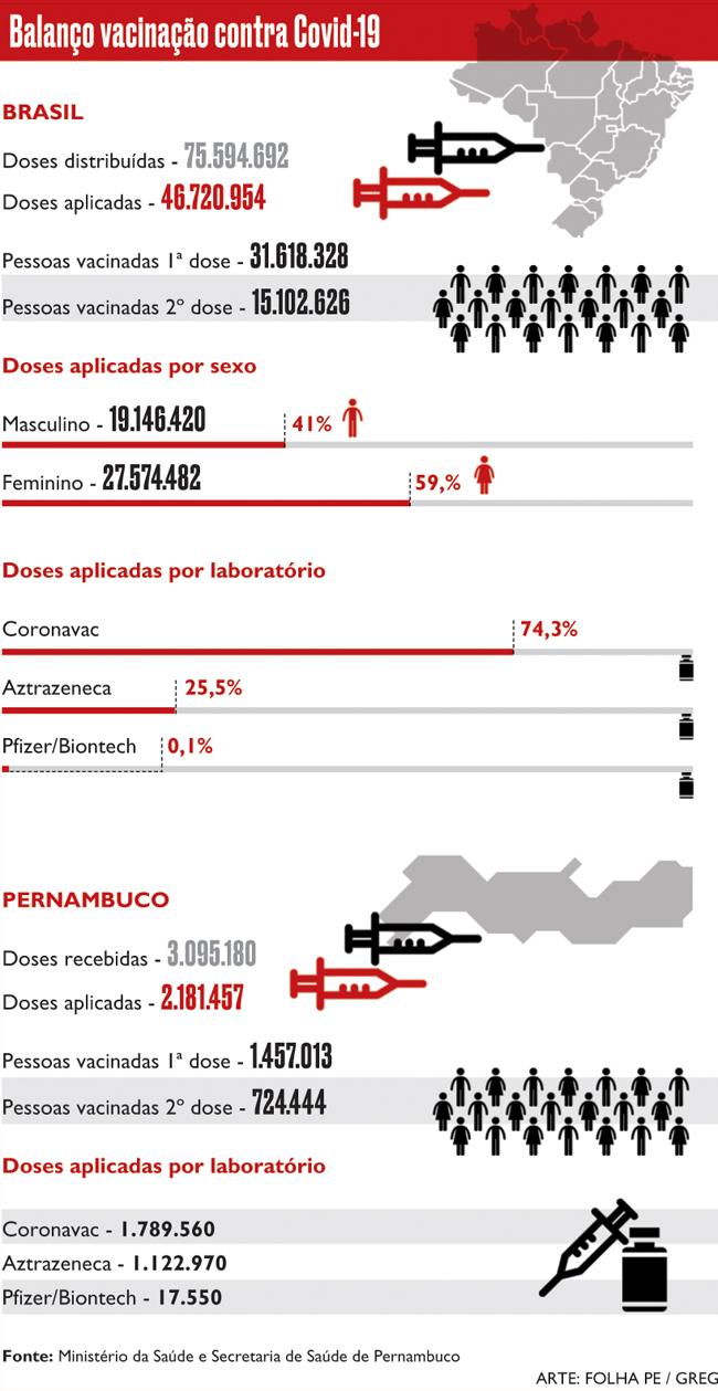 Balanço da vacinação no Brasil e em Pernambuco