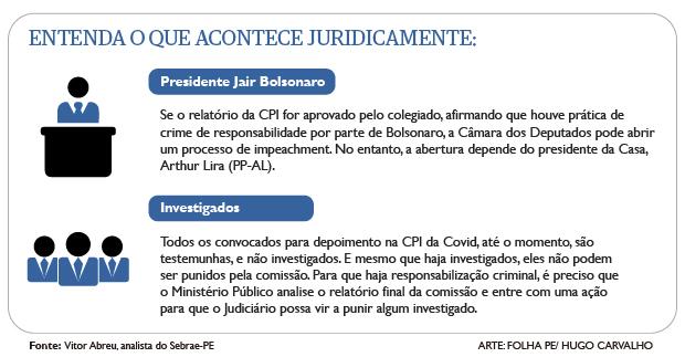 Entenda a CPI da Covid