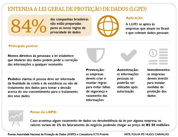Entenda a Lei Geral de Proteção de Dados (LGPD)
