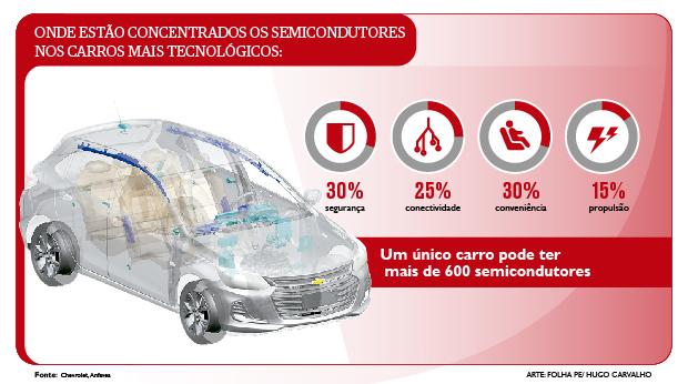 Semicondutores estão presentes em toda a construção dos carros modernos