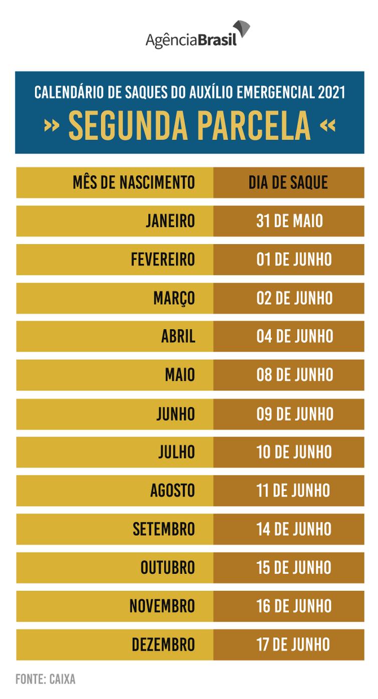 Calendário mostra os dias para saque da segunda parcela do auxílio emergencial 2021