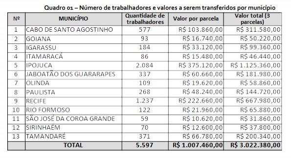 Detalhamento do repasse do Governo de Pernambuco para municípios pagarem trabalhadores das praias